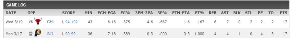 Tony Wroten Stats