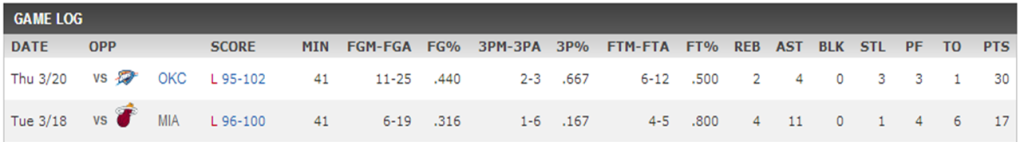 Dion Waiters Stats
